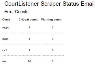 Scraper Status Email