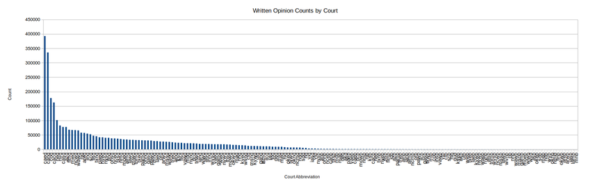 Chart of Written Opinion Counts by Court