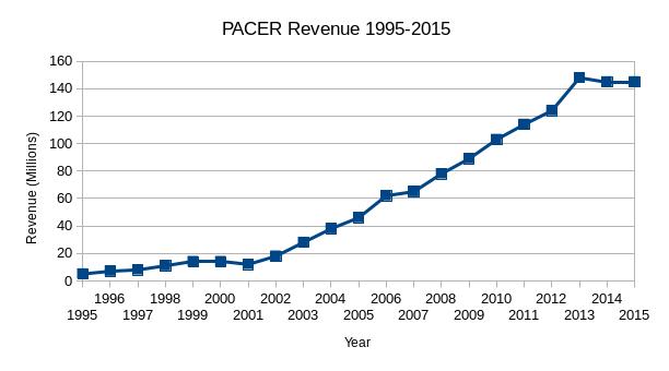 PACER Revenues 1995 - 2015