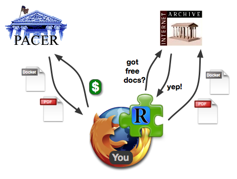 Diagram showing RECAP flow