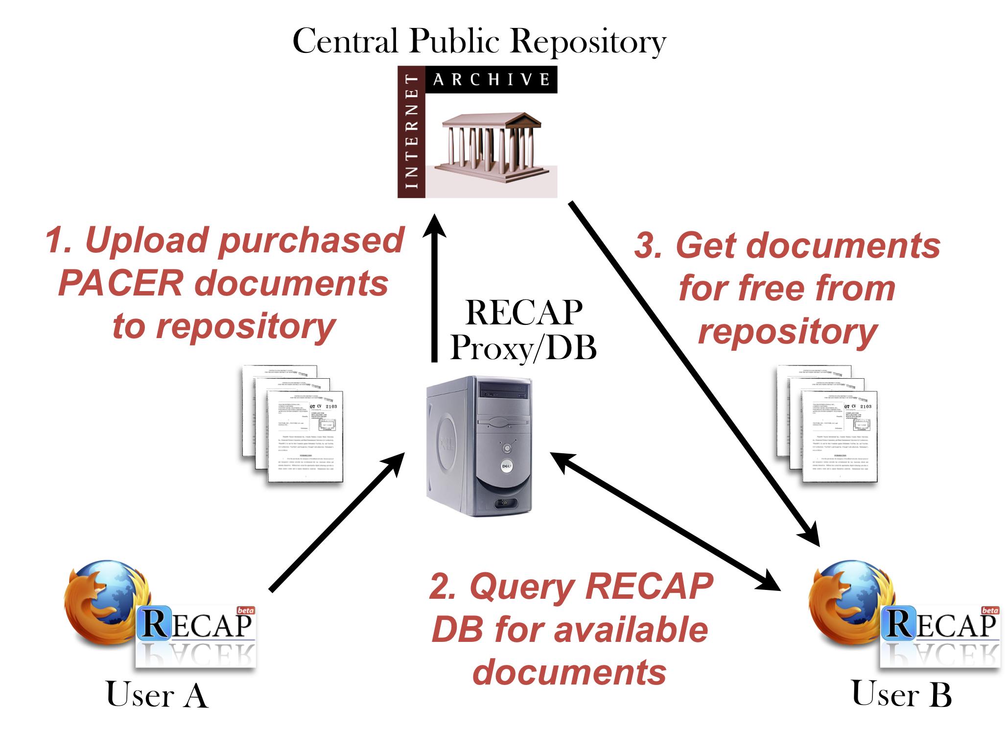 RECAP document sharing model
