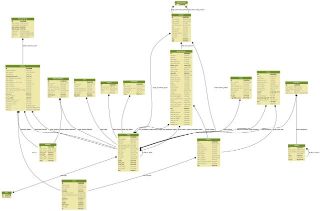 New API Schema
